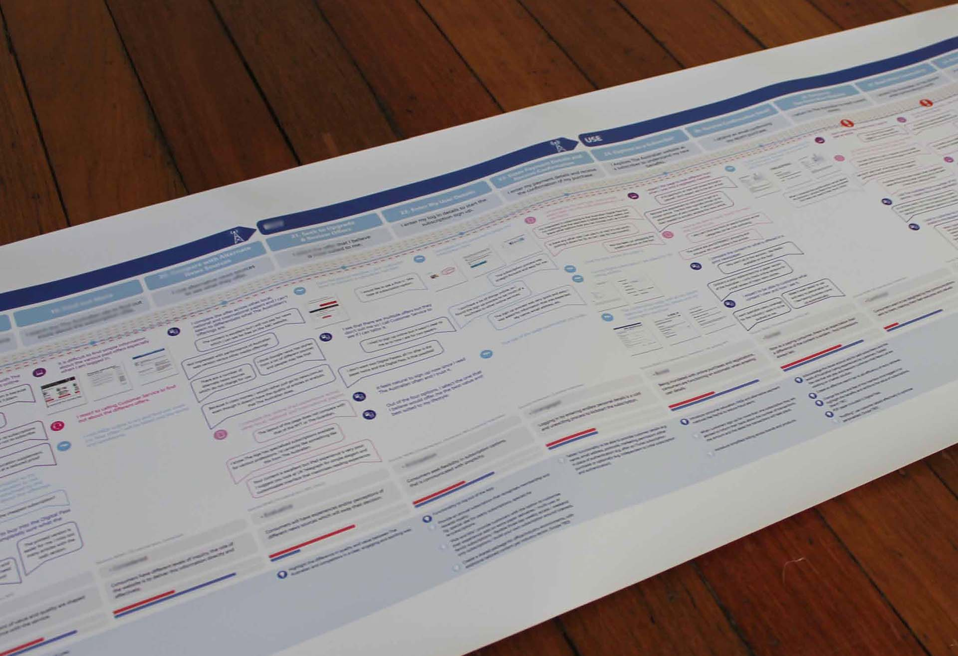 Customer experience journey map detail