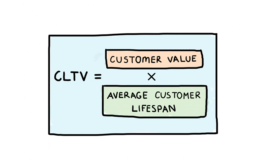 CLTV equals Customer Value multiplied by Average Customer Lifespan