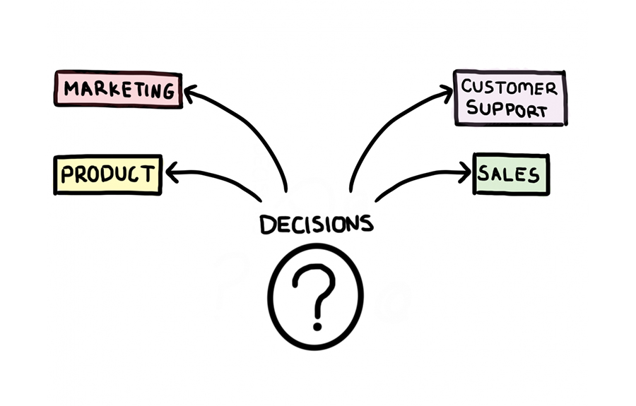 Making decisions graphic