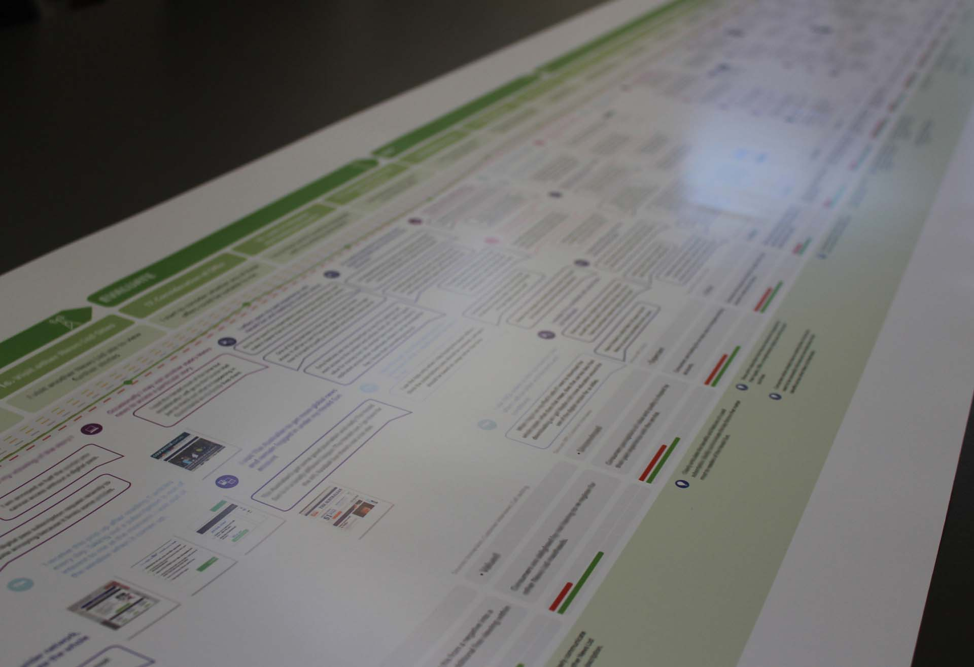 Green Customer Journey Map
