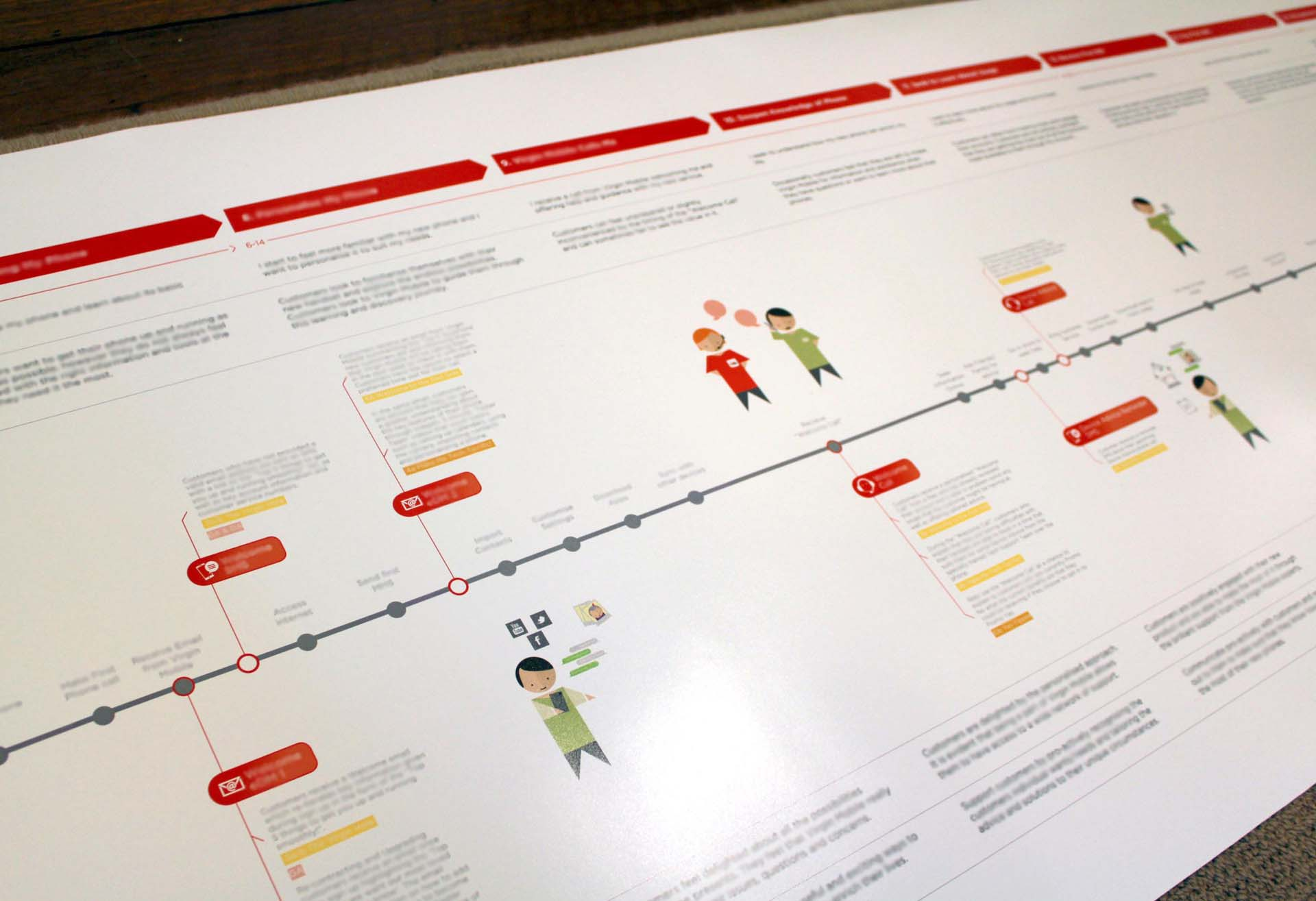 Detail of a Customer Journey Map