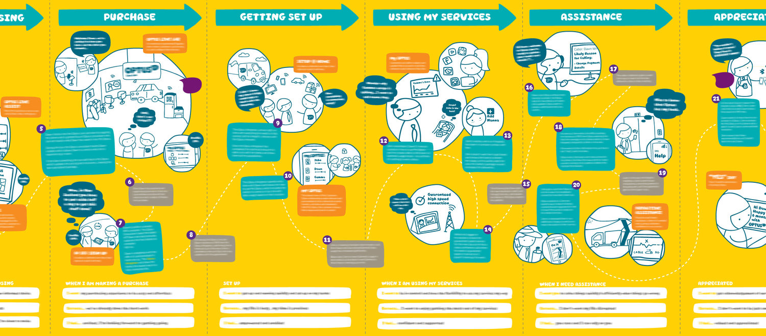 Optus customer journey map listing touchpoints