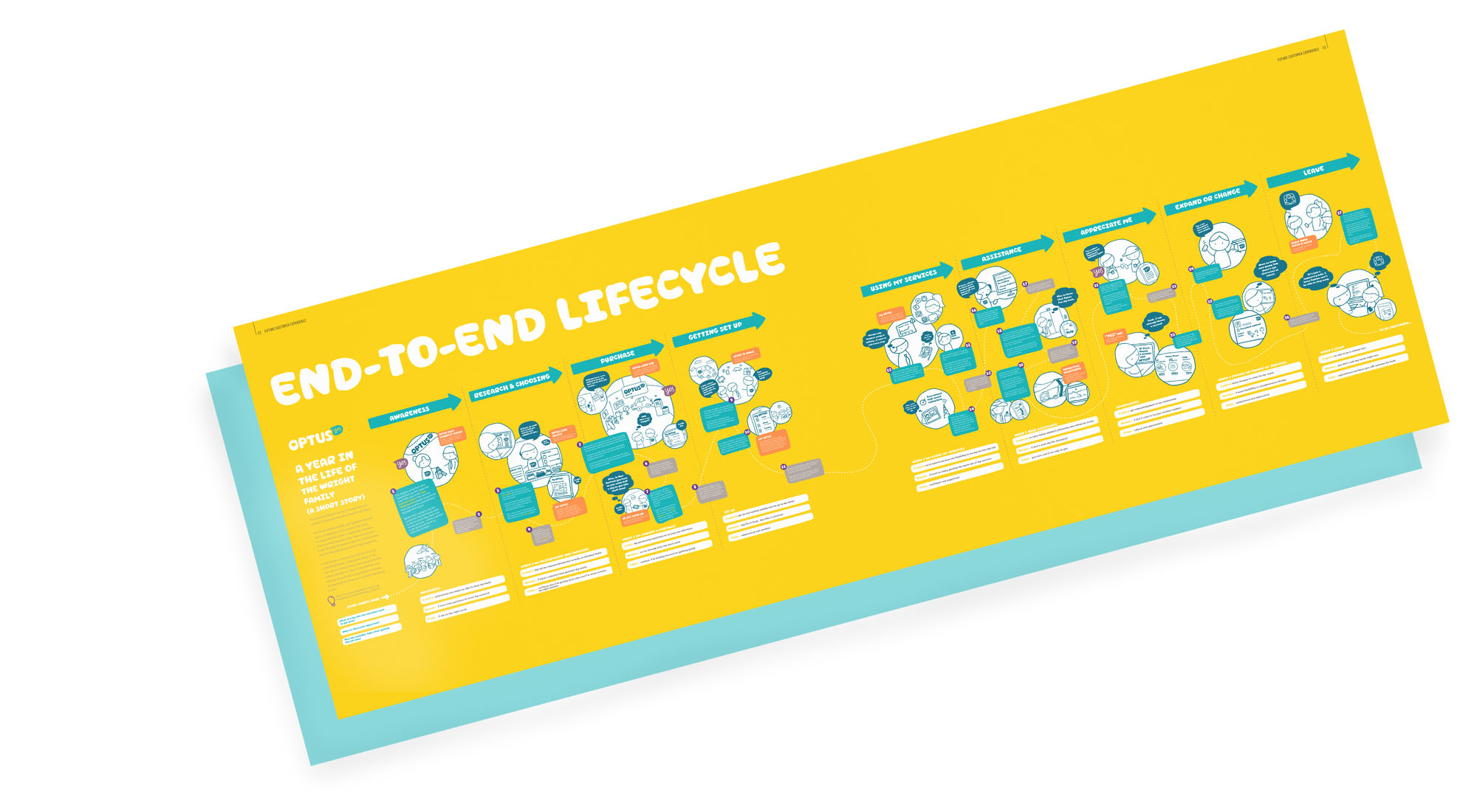 Optus end-to-end lifecycle customer journey map