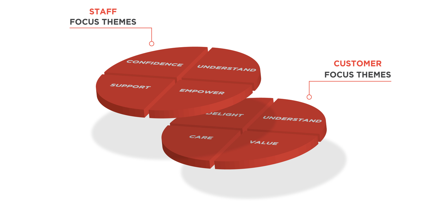 Hoyts customer service themes wheels graphic
