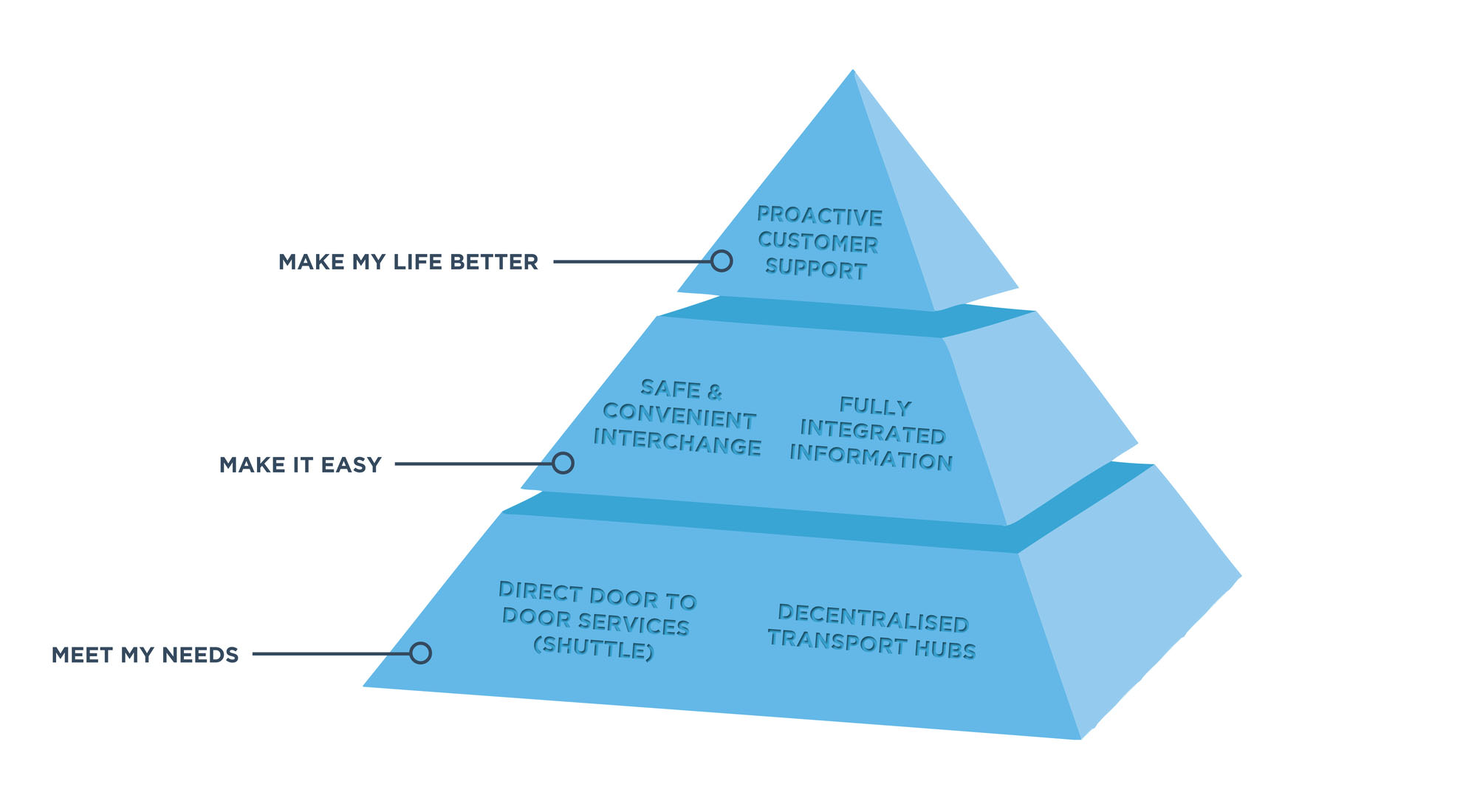 Proto customer needs prioritisation pyramid