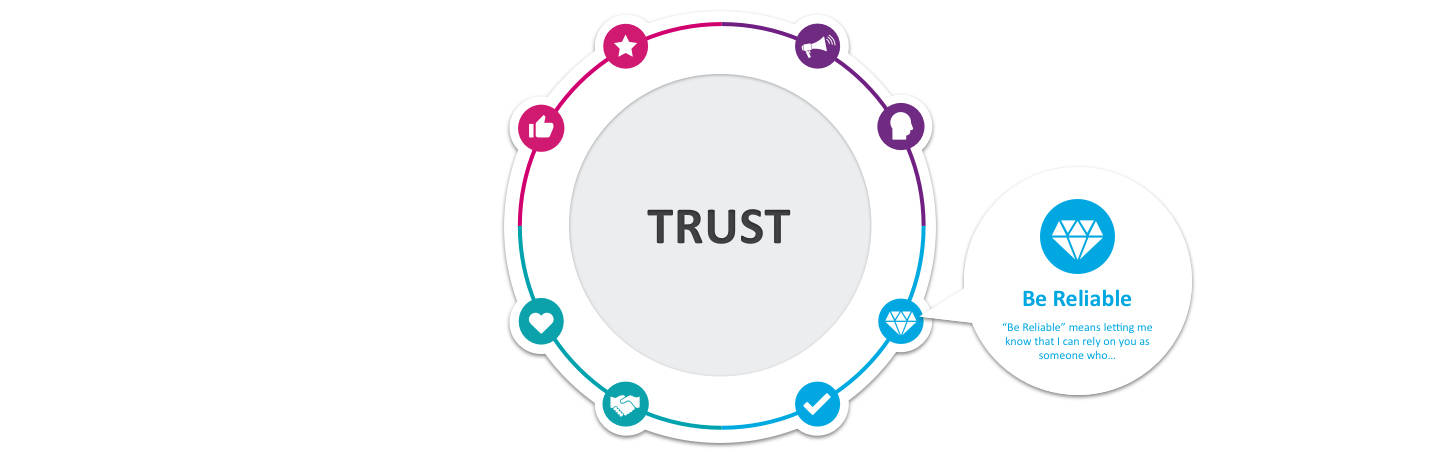 Diagram of CX principles and how they relate to trust