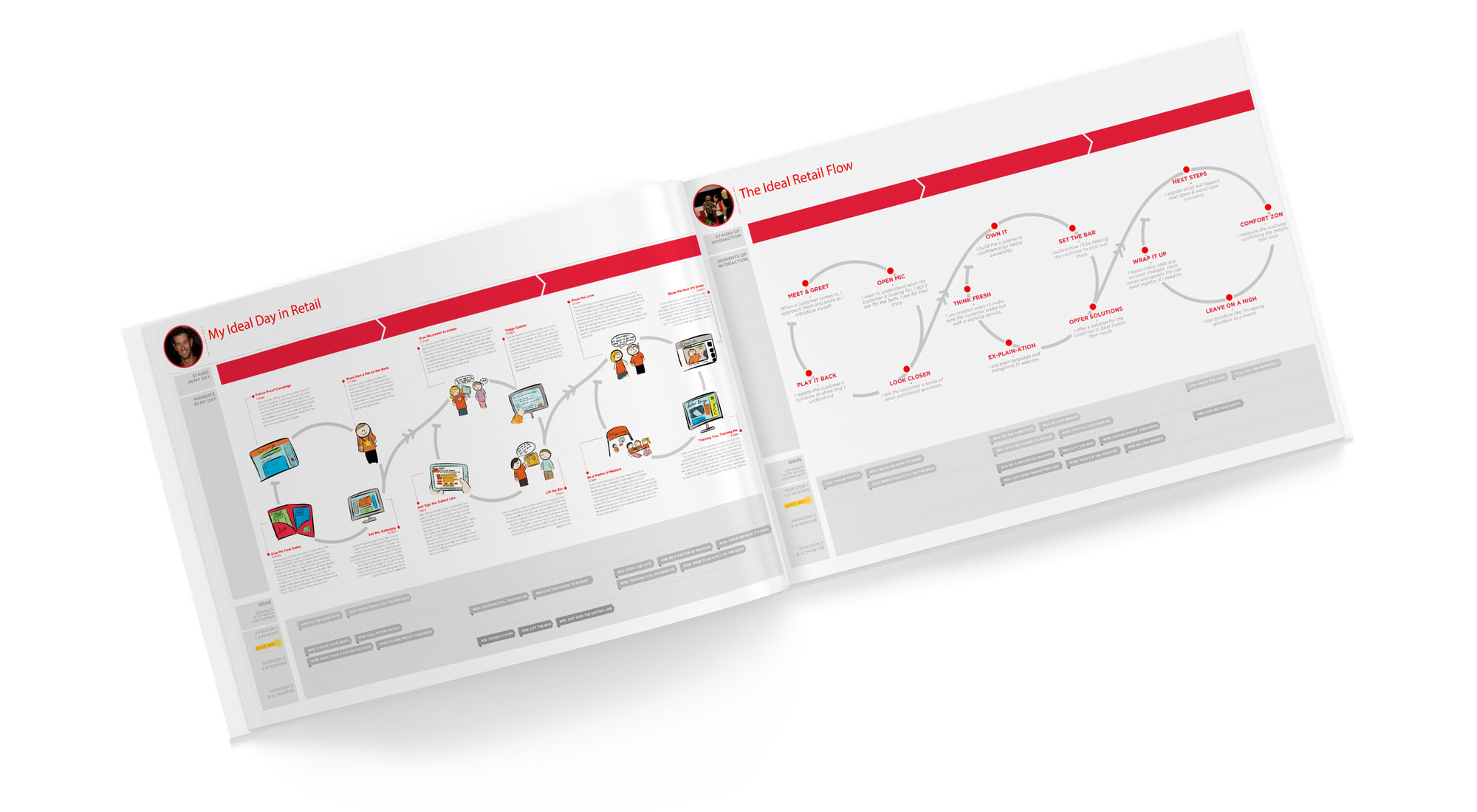 Virgin Mobile ideal day in retail customer journey map