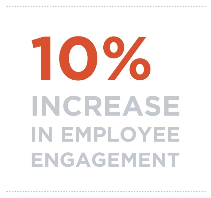 10% increase in employee engagement