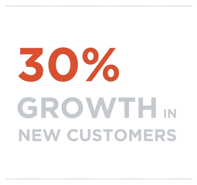 30% growth in new customers