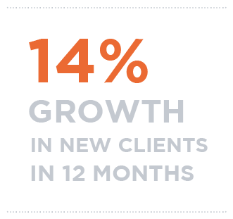 14% growth in new clients in 12 months