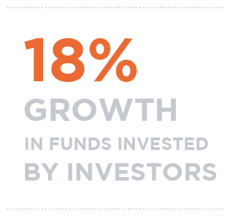 18% growth in funds invested bu investors