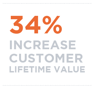 34% Increase is customer lifetime value