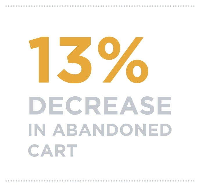 13% decrease in abandoned cart