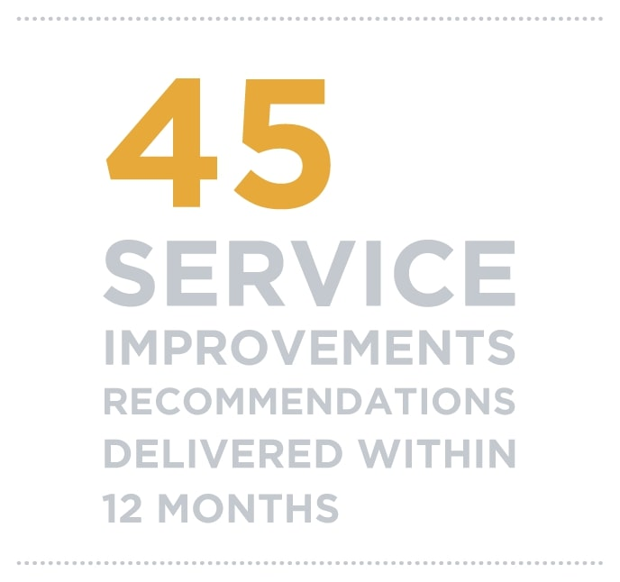 45 Service improvements recommendations delivered within 12 months