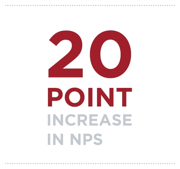 20 point increase in NPS