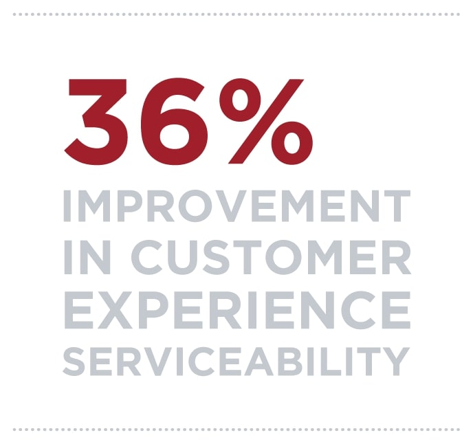 36% improvement in customer experience serviceability