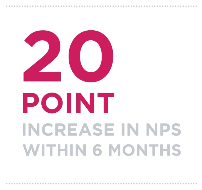 20 point increase in NPS within 6 months