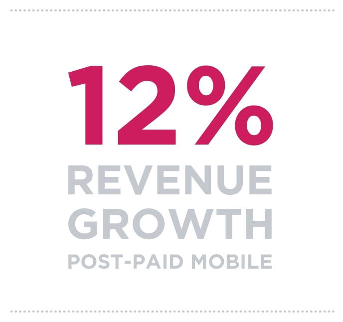 12% revenue growth post-paid mobile