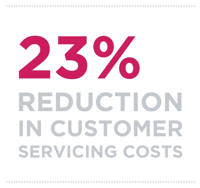 23% reduction in customer servicing costs
