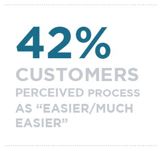42% of customers perceived process as Easier/much easier