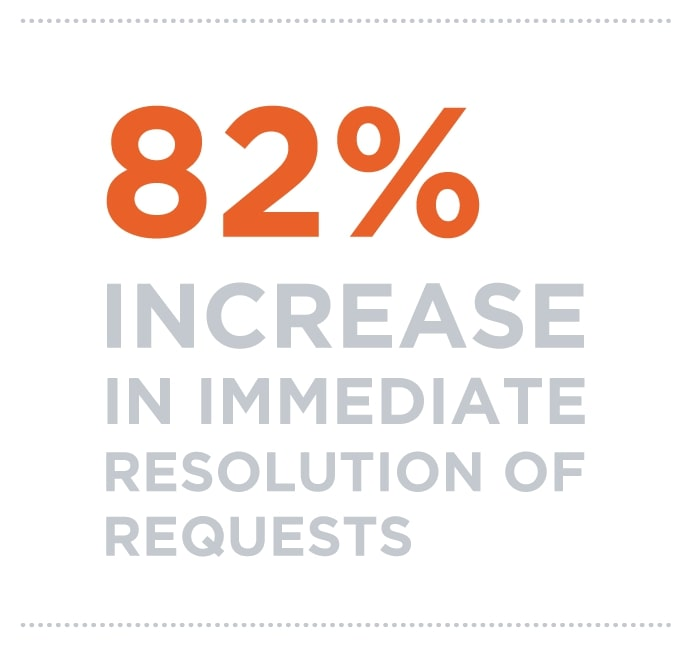 32% increase in immediate resolution of requests