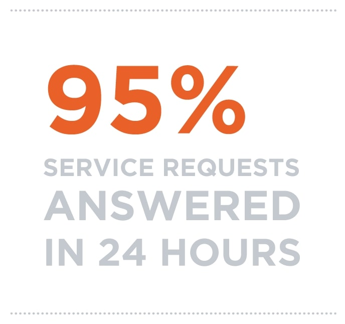95% service requests answered in 24 hours