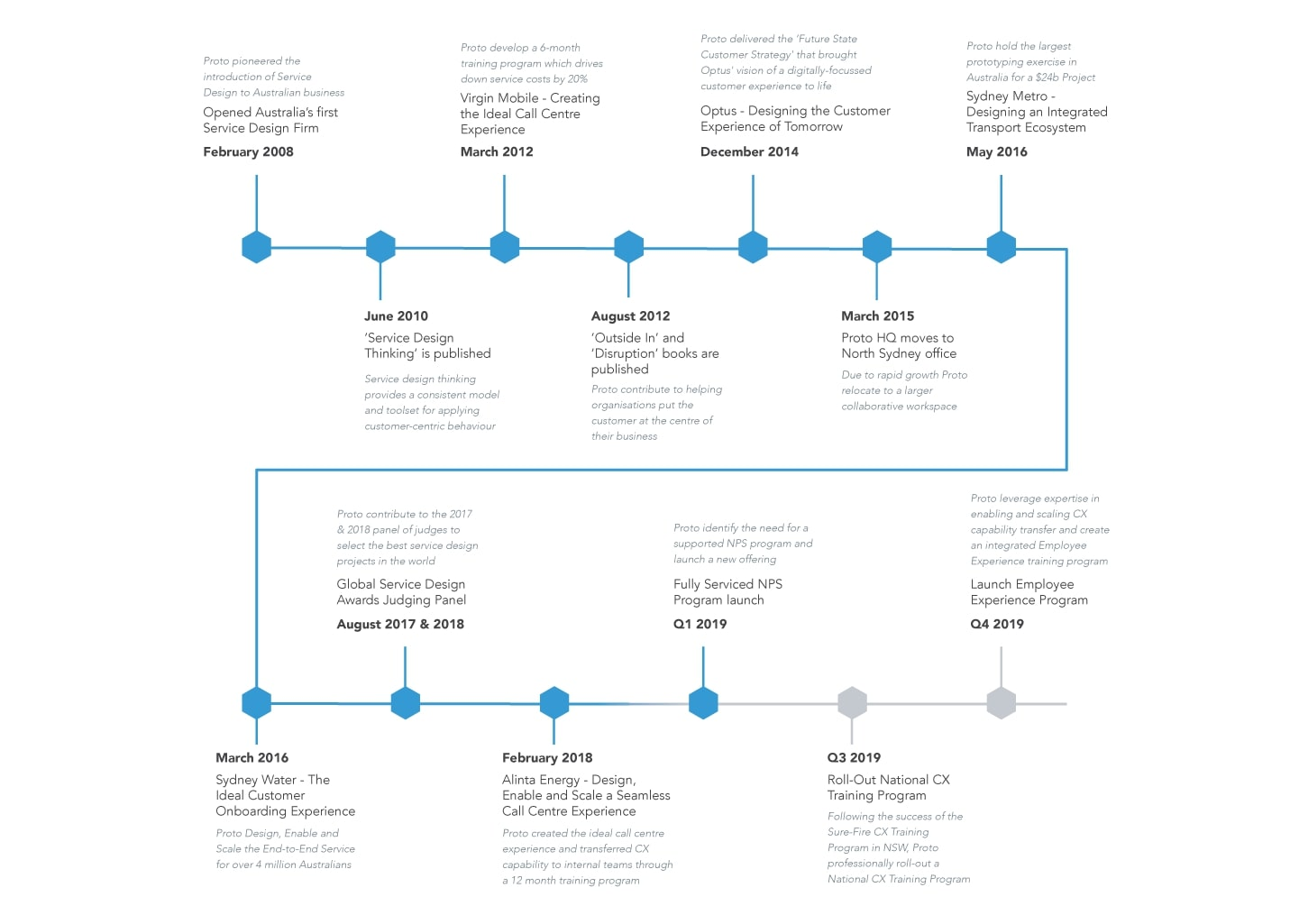 The Proto Journey; timeline from 2008 to present