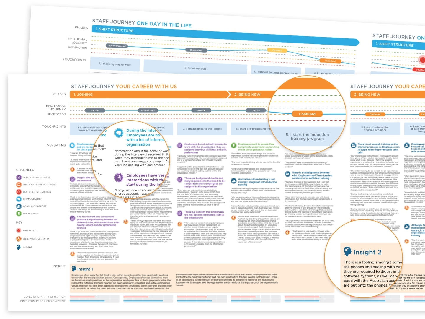 Alinta Employee Experience journey map