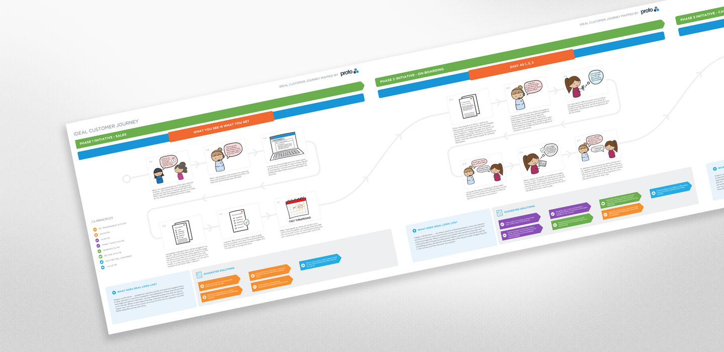 Alinta Energy ideal customer journey map graphic by Proto