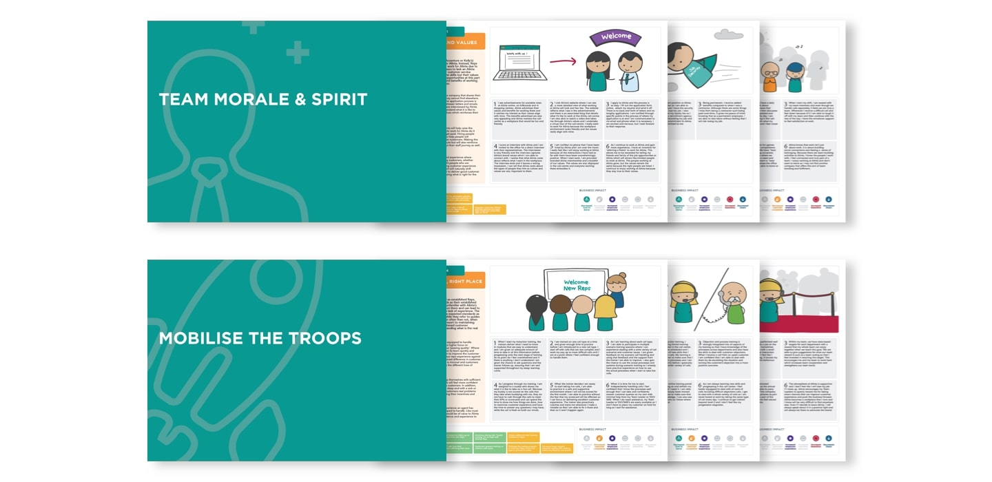 Collection of employee experience intiatives; Team morale and spirit and Mobilise the troops