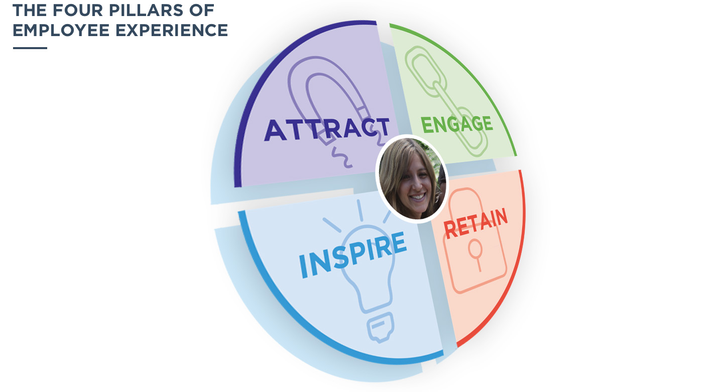 The four pillars of employee experience; Attract, Engage, Inspire, Retain